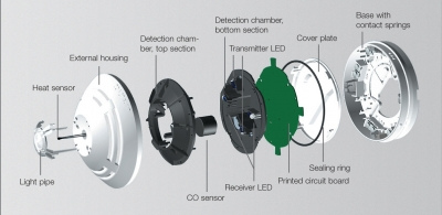 IQ8Quad Detector - Outsanding Sensing Capabilities in a Single Body