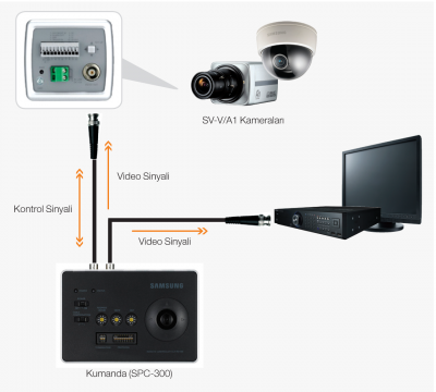 OSD - Camera Control through coaxial cable