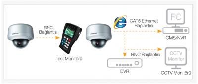 Samsung IP Kamera - Hibrit Çıkış